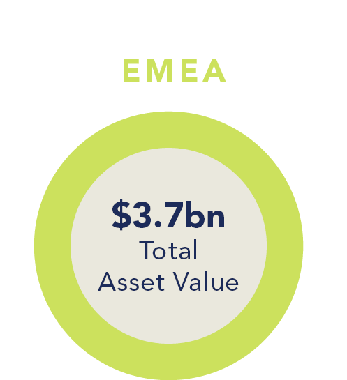 EMEA Total Asset Value - Bellwether AM